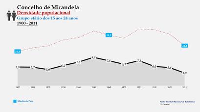 Mirandela - Densidade populacional (15-24 anos)