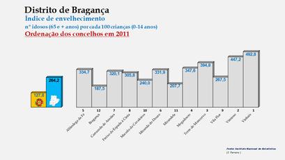 Distrito de Bragança - Índice de envelhecimento  – Ordenação dos concelhos em 2011