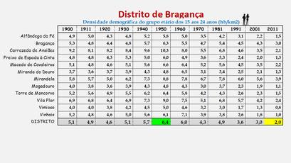 Distrito de Bragança – Evolução da densidade populacional (15/24 anos) de cada concelho (1900/2011)