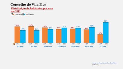 Vila Flor - Percentual de habitantes por sexo em cada grupo de idades
