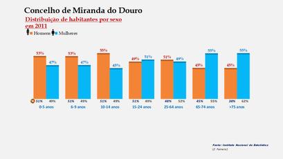Miranda do Douro - Percentual de habitantes por sexo em cada grupo de idades