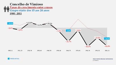 Vimioso - Taxas de crescimento entre censos (15-24 anos)