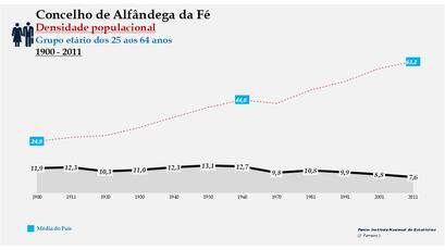 Alfândega da Fé - Densidade populacional (25-64 anos) 1900-2011