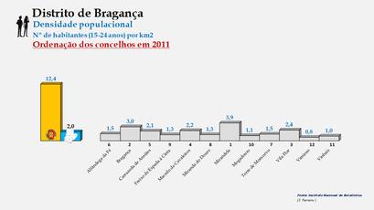 Distrito de Bragança - Densidade populacional (15/24 anos) – Ordenação dos concelhos em 2011