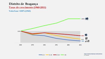 Distrito de Bragança - Crescimento da população no período de 1960 a 2011