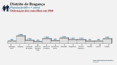 Distrito de Bragança – Ordenação dos concelhos em função do número de habitantes dos 65 e + anos (1960)