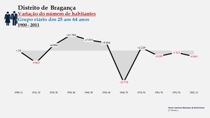 Distrito de Bragança - Variação do número de habitantes (25-64 anos)