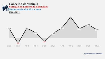 Vinhais - Variação do número de habitantes (65 e + anos)