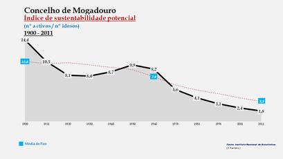 Mogadouro - Evolução do índice de sustentabilidade potencial