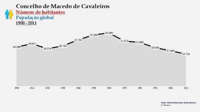 Macedo de Cavaleiros - Número de habitantes (global) 1900-2011
