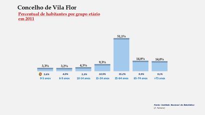 Vila Flor - Percentual de habitantes por grupos de idades