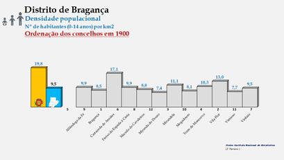 Distrito de Bragança - Densidade populacional (0/14 anos) – Ordenação dos concelhos em 1900