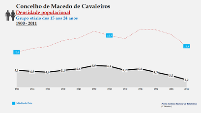 Macedo de Cavaleiros - Densidade populacional (15-24 anos) 1900-2011