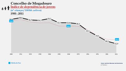 Mogadouro – Evolução do índice de dependência de jovens