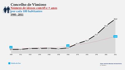 Vimioso - Evolução do grupo etário dos 65 e + anos