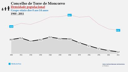 Torre de Moncorvo – Densidade populacional (0-14 anos)