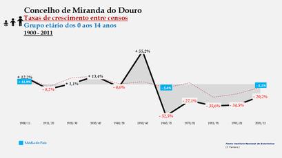 Miranda do Douro - Taxas de crescimento entre censos (0-14 anos)
