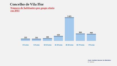 Vila Flor – Número de habitantes por grupo de idades