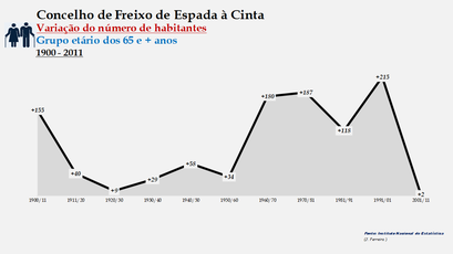 Freixo de Espada à Cinta - Variação do número de habitantes (65 e + anos) 1900-2011