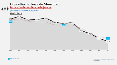 Torre de Moncorvo - Índice de dependência de jovens 1900-2011