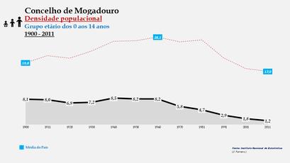 Mogadouro – Densidade populacional (0-14 anos)