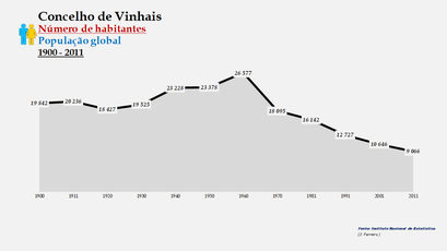 Vimioso - Número de habitantes (global) 1900-2011