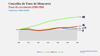 Torre de Moncorvo – Crescimento da população no período de 1900 a 1960