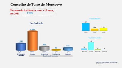 Torre de Moncorvo - Escolaridade da população com mais de 15 anos