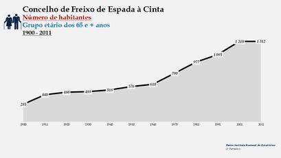 Freixo de Espada à Cinta - Número de habitantes (65 e + anos) 1900-2011