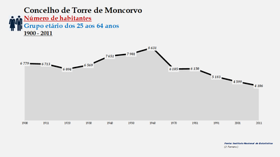 Torre de Moncorvo - Número de habitantes (25-64 anos) 1900-2011