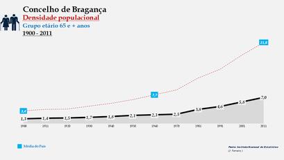 Bragança - Densidade populacional (65 e + anos) 1900-2011