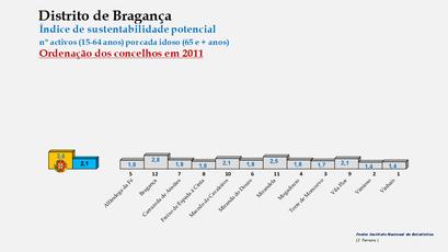 Distrito de Bragança - Índice de sustentabilidade potencial – Ordenação dos concelhos em 2011