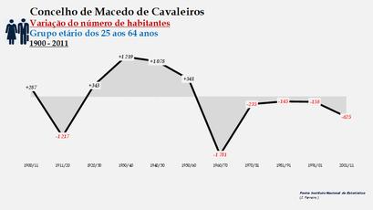 Macedo de Cavaleiros - Variação do número de habitantes (25-64 anos) 1900-2011