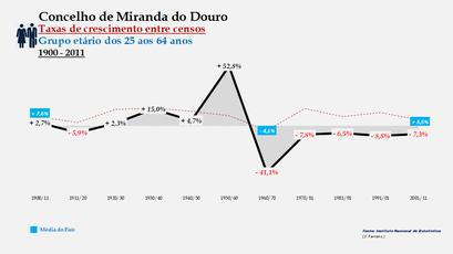 Miranda do Douro - Taxas de crescimento entre censos (25-64 anos)