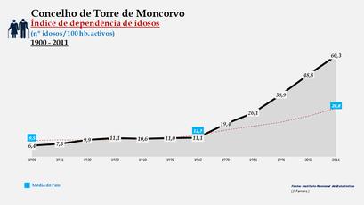 Torre de Moncorvo - Índice de dependência de idosos 1900-2011