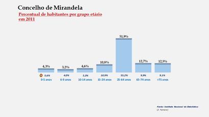 Mirandela - Percentual de habitantes por grupos de idades