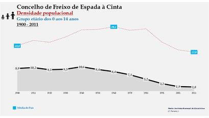 Freixo de Espada à Cinta - Densidade populacional (0-14 anos) 1900-2011