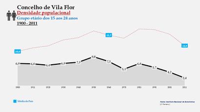Vila Flor - Densidade populacional (15-24 anos)
