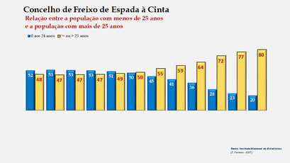 Freixo de Espada à Cinta – Crescimento comparado da população com + e – de 25 anos