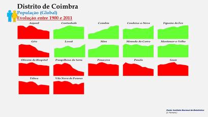 Distrito de Coimbra - Evolução do número de habitantes dos concelhos entre 1900 e 2011 (global)