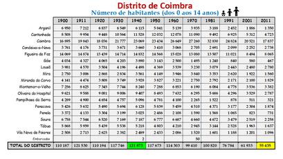 Distrito de Coimbra – Número de habitantes dos concelhos constantes do censos realizados entre 1900 e 2011 (0-14 anos)