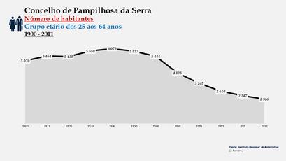 Pampilhosa da Serra - Número de habitantes (25-64 anos) 1900-2011