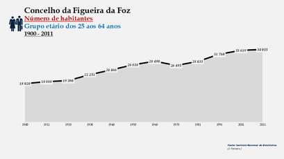 Figueira da Foz - Número de habitantes (25-64 anos) 1900-2011
