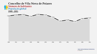 Vila Nova de Poiares - Número de habitantes (global) 1900-2011