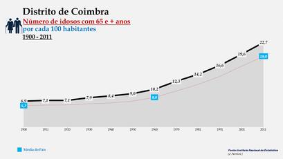 Distrito de Coimbra - Evolução do grupo etário dos 65 e + anos