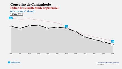 Cantanhede - Índice de sustentabilidade potencial 1900-2011
