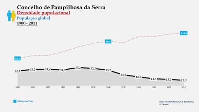 Pampilhosa da Serra - Densidade populacional (global) 1900-2011