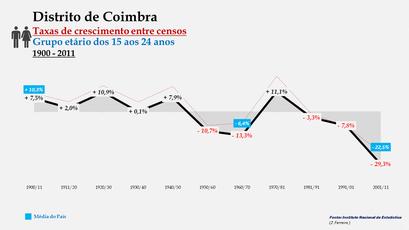Distrito de Coimbra - Taxas de crescimento entre censos (15-24 anos)