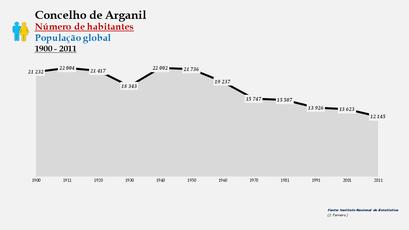 Arganil - Número de habitantes (global) 1900-2011