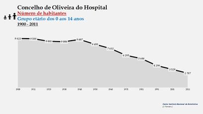 Oliveira do Hospital - Número de habitantes (0-14 anos) 1900-2011